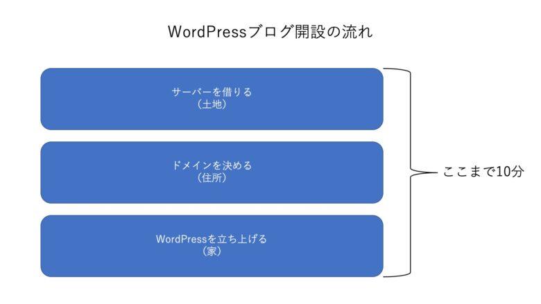 WordPressブログ開設までの流れ